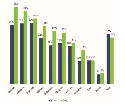 Việt Nam là lựa chọn số 1 của doanh nghiệp Hoa Kỳ khi đầu tư vào ASEAN