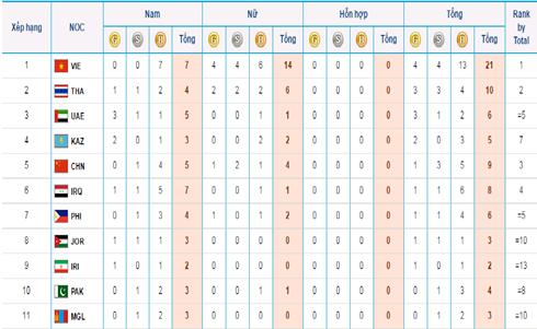 Vietnam leads medal tally at ABG5