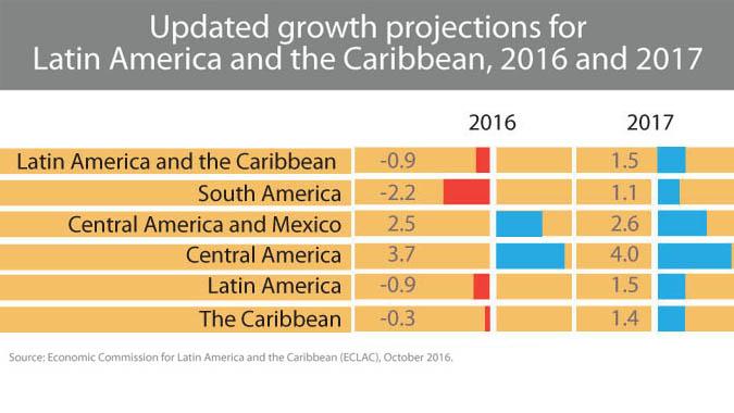 Latin America's economy in 2016