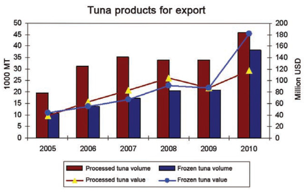 Improving values for Vietnamese tuna Economy