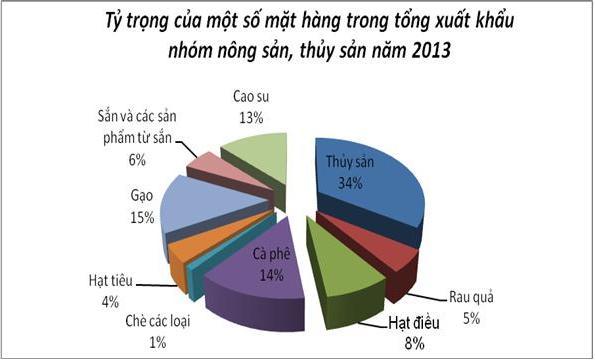 expanding exports markets for vietnamese farm produce hinh 0