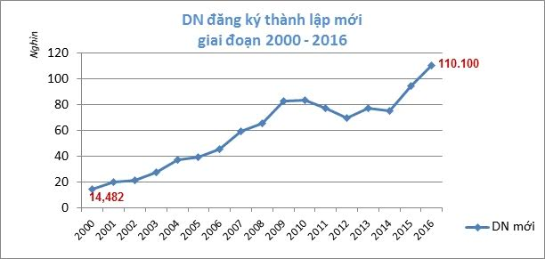 vietnam sees record number of new firms in 2016 hinh 0